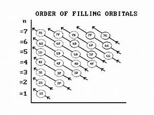 30 Orbital Diagram Nickel