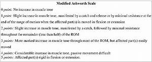 Score Definitions Of The Modified Ashworth Scale