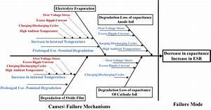 Fishbone Diagram Of Failure Mechanisms In Aluminum