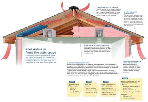 roofing roof ventilation   exhaust system