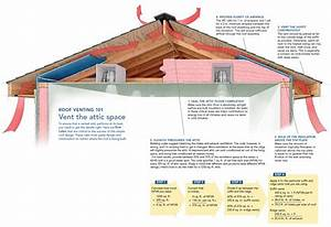 Roofing  Roof Ventilation For Best Exhaust System In Your