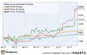 Msft Stock Chart Intel Corporation Is The Dow 39 S Best Stock For 2014 But It