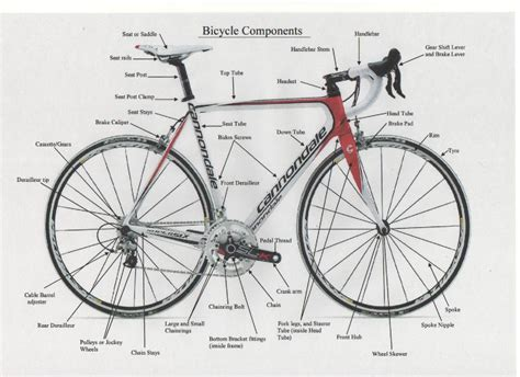 Bicycle Component Terminology Explained.