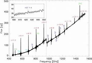 Radiative And Mechanical Feedback Into The Molecular Gas