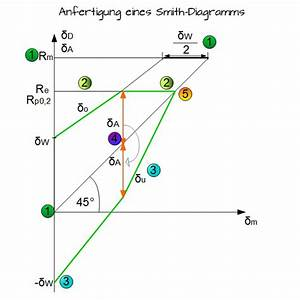 Sigma Berechnen : goodman diagramm gutekunst federn dauerfestigkeit druckfedern federnberechnung goodman ~ Themetempest.com Abrechnung