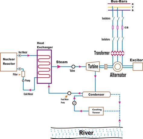 nuclear power energy flow diagram schematic wiring diagram