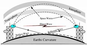 Common Types Of Radio Waves In Wireless Communication