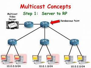 Cisco Routers  Multicast Concepts