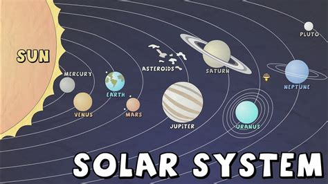 Solar System Diagram Without Pluto by Solar System Planets Lesson For
