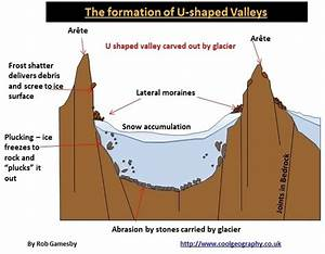 How Can We Explain Glacial Landforms