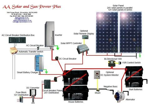 Wiring Diagram On How Work Solar Panel by Home Wiring Diagram Solar System Pics About Space