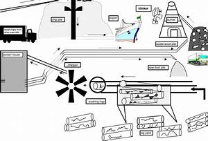 Fig  A2 108b Process Flow Diagram  U2013 Woodchipping Mill G