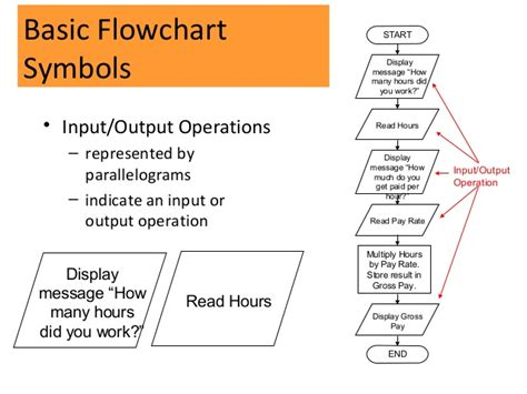 Cmp104 Lec 7 Algorithm And Flowcharts Line On Bar Graph Called Year 3 Powerpoint How To Construct A Paper Worksheet Interpreting Graphs Tes Straight Quiz Ielts Task 1 Questions Ghost Template