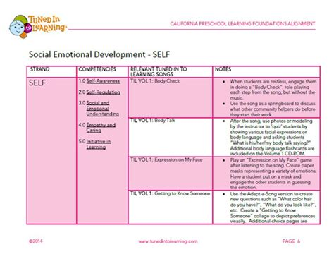 california preschool foundations alignment 346 | Music Therapy Preschool Learning Foundations