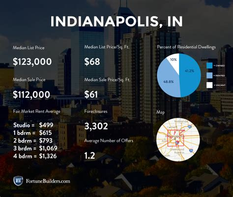 indianapolis real estate  market trends