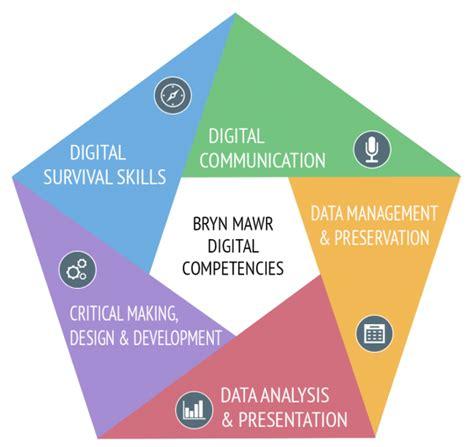 digital competencies bryn mawr college