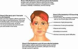 Light Sensitivity And Headaches Are Symptoms Of What