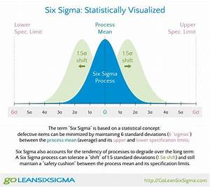 62 Best Images About Lean Six Sigma On Pinterest