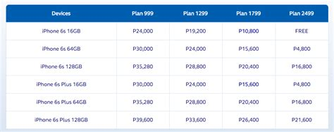 iphone plans iphone 6s and iphone 6s plus plans smart vs globe postpaid