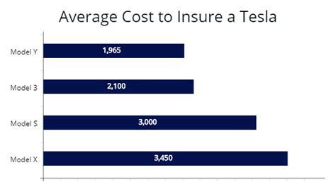 22+ Average Insurance Cost Tesla 3 PNG