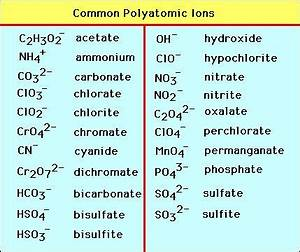 common polyatomic ions | Autodidactism | Pinterest ...