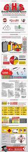 infographic globally harmonized system graphic products With ghs information