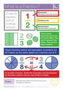 fractions decimals  percentages posters