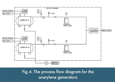 Acetylene Tank Diagram by Mobile Acetylene Generation Igas
