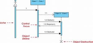 Sysml  Modeling Scenarios With Sequence Diagram