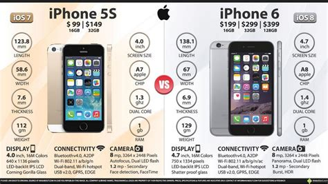 iphone 6 specifications apple iphone 6 plus 128gb features specifications details
