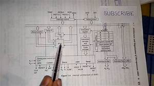 Easiest Way To Memorise 8085 Microprocessor Architecture