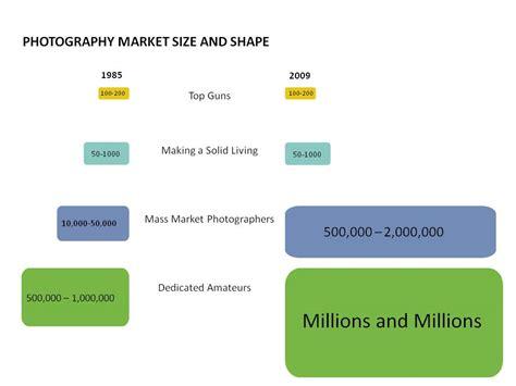 photography market size  shape shoot  centerfold