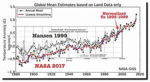 NASA's Completely Fake Temperature Graphs, page-1 ...
