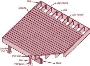 deck building deck building span 2x6