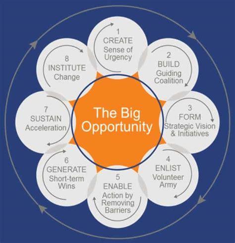 steps   effective change management process