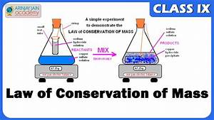 Law Of Conservation Of Mass - Atom - Chemistry