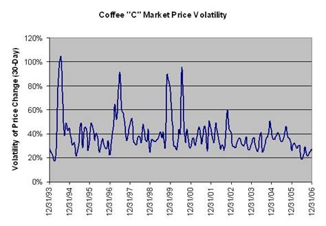 Back to detailed coffee commodity price forecast. Coffee Price Economics - I Need Coffee