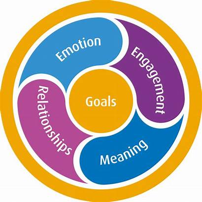 Positive Psychology Health Factors Mental Wellbeing Resilience