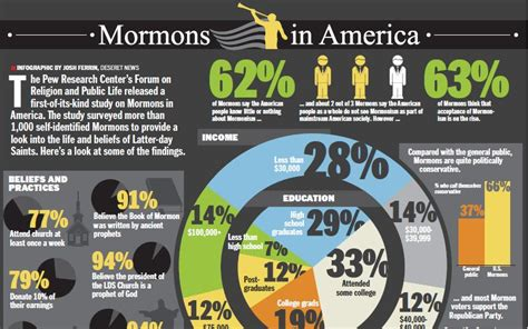 church pew with mormons in america lds media resources from lds