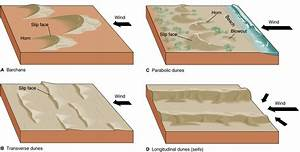 Geography    Extreme Landscapes  Desert Depositional Features