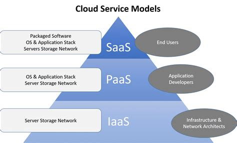 7 Different Types Of Cloud Computing Structures