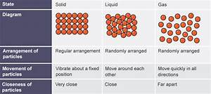 Table Showing Diagrams Of Solid  Liquid And Gas  Their