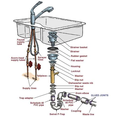 kitchen sink parts and accessories moen bathroom faucet parts diagram parts of a kitchen sink