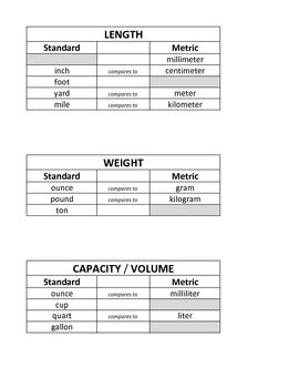 Measurement: Standard vs. Metric by Erin Lane | Teachers