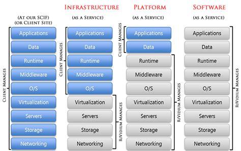 "Understanding AWS(Amazon Web services) ""The Cloud"" Part"