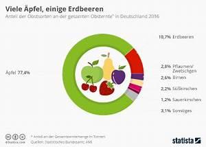 Wasserverbrauch Deutschland 2016 : infografik gem searten die 2015 von den meisten betrieben angebaut wurden statista ~ Frokenaadalensverden.com Haus und Dekorationen