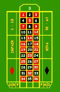 roulette kit casino With tapis roulette casino