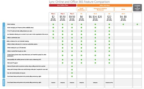 Office 365 License Comparison by Lync And Office 365 Feature Comparison Microsoft