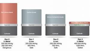 Smartphone Batterie Amovible 2017 : new battery tech could double smartphone battery life by 2017 ~ Dailycaller-alerts.com Idées de Décoration