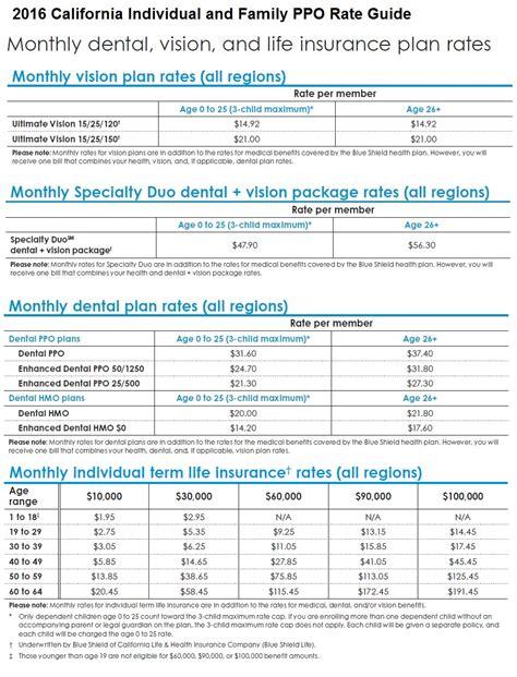 comparing vsp vision insurance  covered california